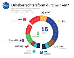 Urheberrechtsreform durchwinken? Rechtssausschuss des Europäischen Parlaments: Abstimmung am 26. Februar 2019: 16 dafür (ALDE, EVP, ENF, EKR, teils S&D), 9 dagegen (Greens/EFA, GUE/NGL, EFDD, teils S&D)